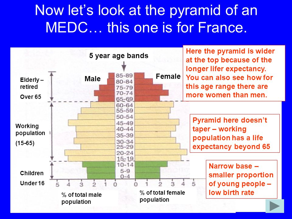 Now let's look at the pyramid of an MEDC… this one is for France. 5 year age bands % of total male population % of total female population Working pop