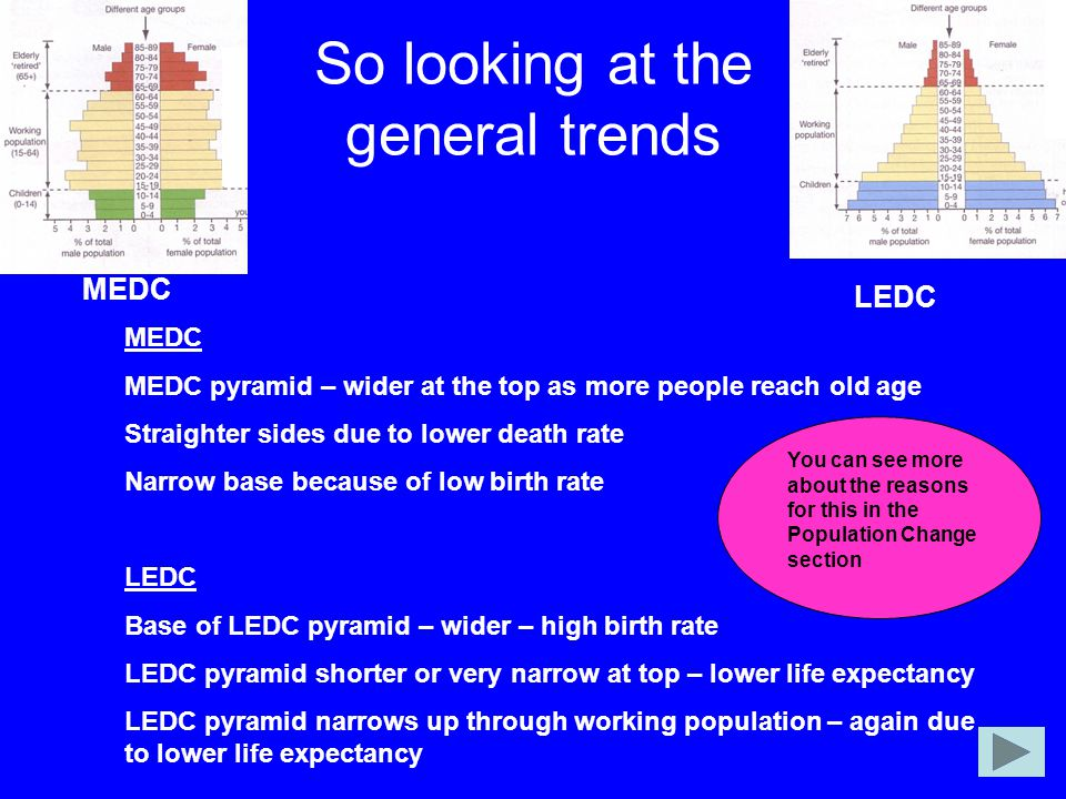 So looking at the general trends MEDC LEDC MEDC MEDC pyramid – wider at the top as more people reach old age Straighter sides due to lower death rate