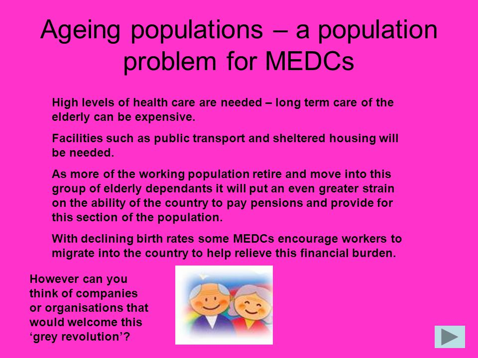 Ageing populations – a population problem for MEDCs High levels of health care are needed – long term care of the elderly can be expensive. Facilities