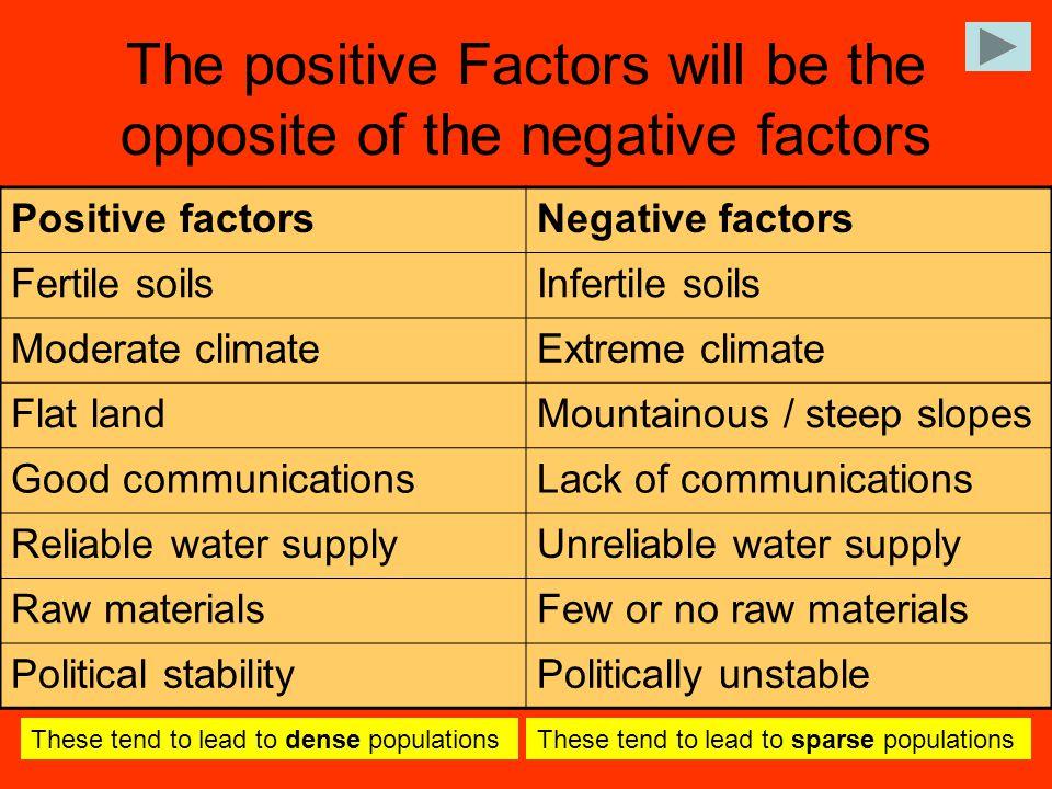 The positive Factors will be the opposite of the negative factors Positive factorsNegative factors Fertile soilsInfertile soils Moderate climateExtrem