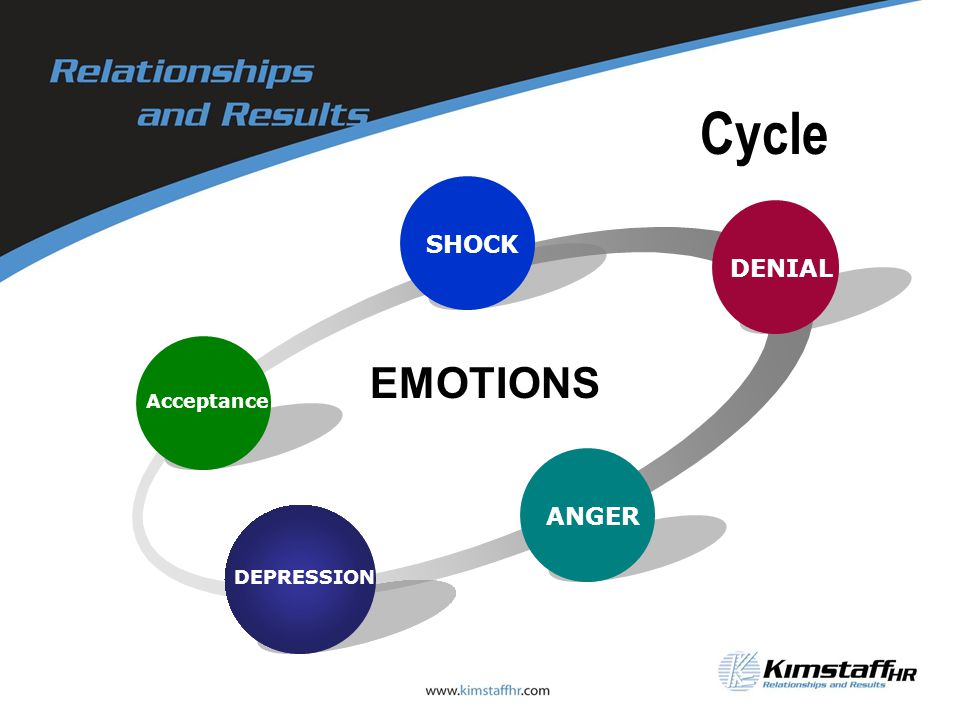 Cycle Acceptance SHOCK DENIAL ANGER DEPRESSION EMOTIONS