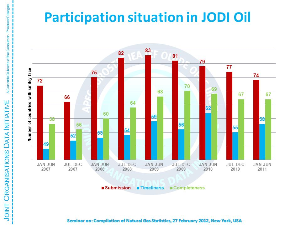 J OINT O RGANISATIONS D ATA I NITIATIVE A Concrete Outcome of the Consumer - Producer Dialogue Seminar on: Compilation of Natural Gas Statistics, 27 February 2012, New York, USA Participation situation in JODI Oil