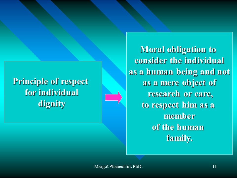 Margot Phaneuf Inf. PhD.11 Principle of respect for individual dignity Moral obligation to consider the individual as a human being and not as a mere