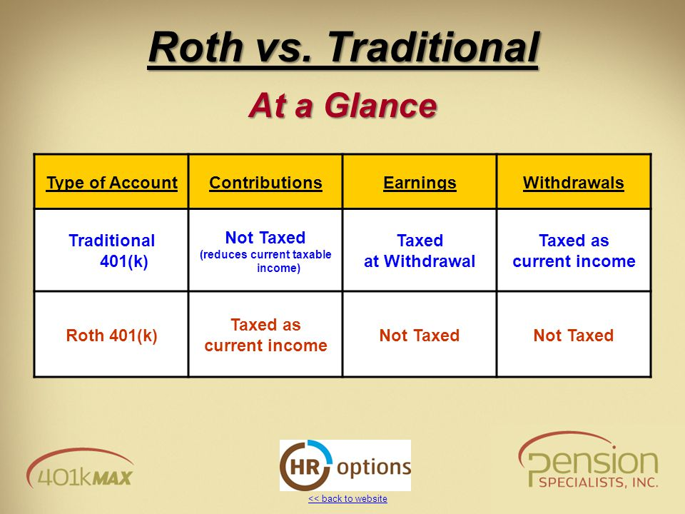 << back to website Roth vs. Traditional At a Glance Type of AccountContributionsEarningsWithdrawals Traditional 401(k) Not Taxed (reduces current taxa