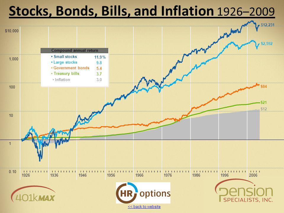 << back to website 0.10 1 10 100 1,000 $10,000 192619361946195619661976198619962006 Stocks, Bonds, Bills, and Inflation 1926–2009 $12,231 $2,592 $84 $