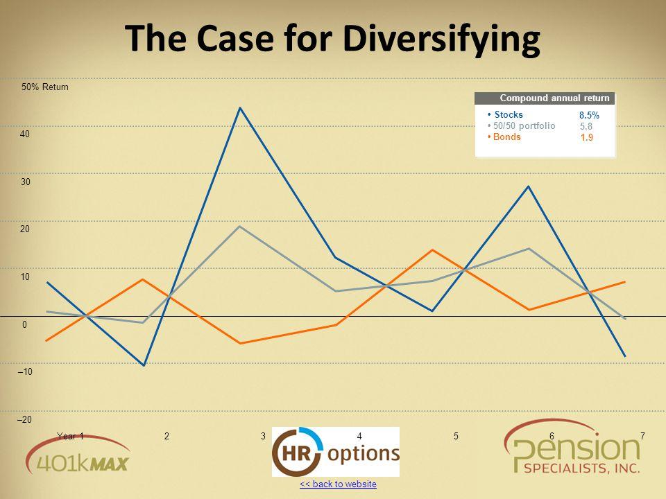 << back to website The Case for Diversifying 50% Return 40 30 20 10 0 –10 –20 Year 1234567 Compound annual return 1.9 Stocks 50/50 portfolio Bonds 8.5