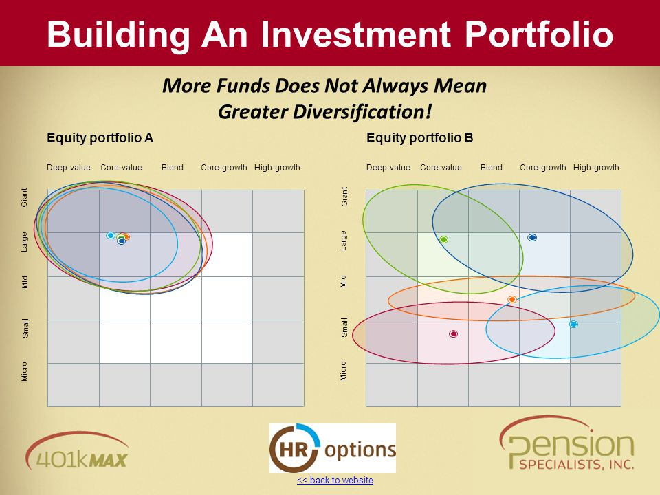 << back to website More Funds Does Not Always Mean Greater Diversification! Equity portfolio B Deep-value Core-value BlendCore-growth High-growth Micr
