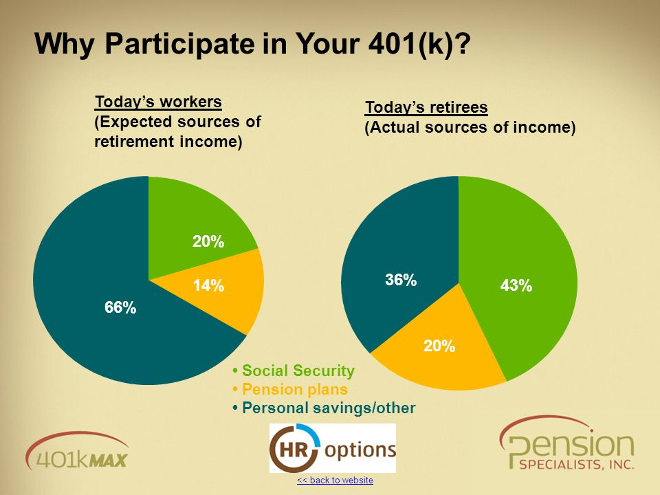 << back to website Why Participate in Your 401(k)? Today's workers (Expected sources of retirement income) Today's retirees (Actual sources of income)