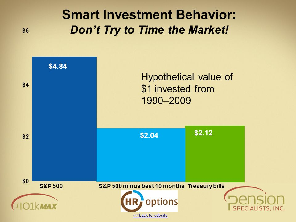 << back to website Smart Investment Behavior: Don't Try to Time the Market! $0 $2 $4 $6 S&P 500S&P 500 minus best 10 monthsTreasury bills $4.84 $2.04