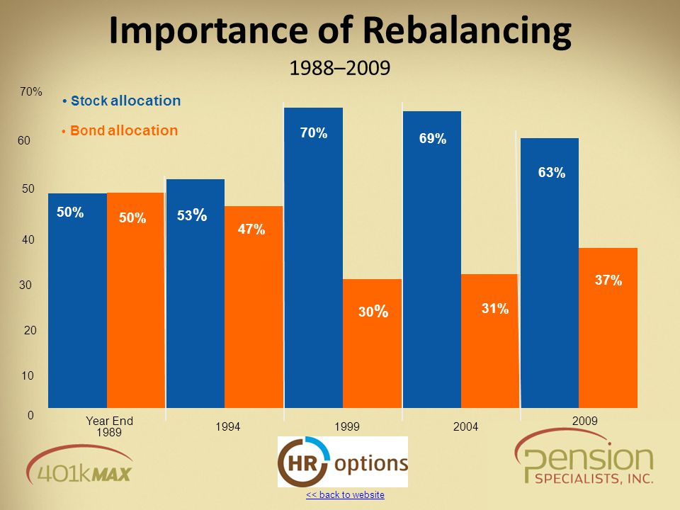 << back to website Importance of Rebalancing 1988–2009 50% 53 % 47% 70% 30 % 69% 31% 63% 37% 0 10 20 30 40 50 60 70% 2004 2009 19991994 1989 Stock allocation Bond allocation Year End