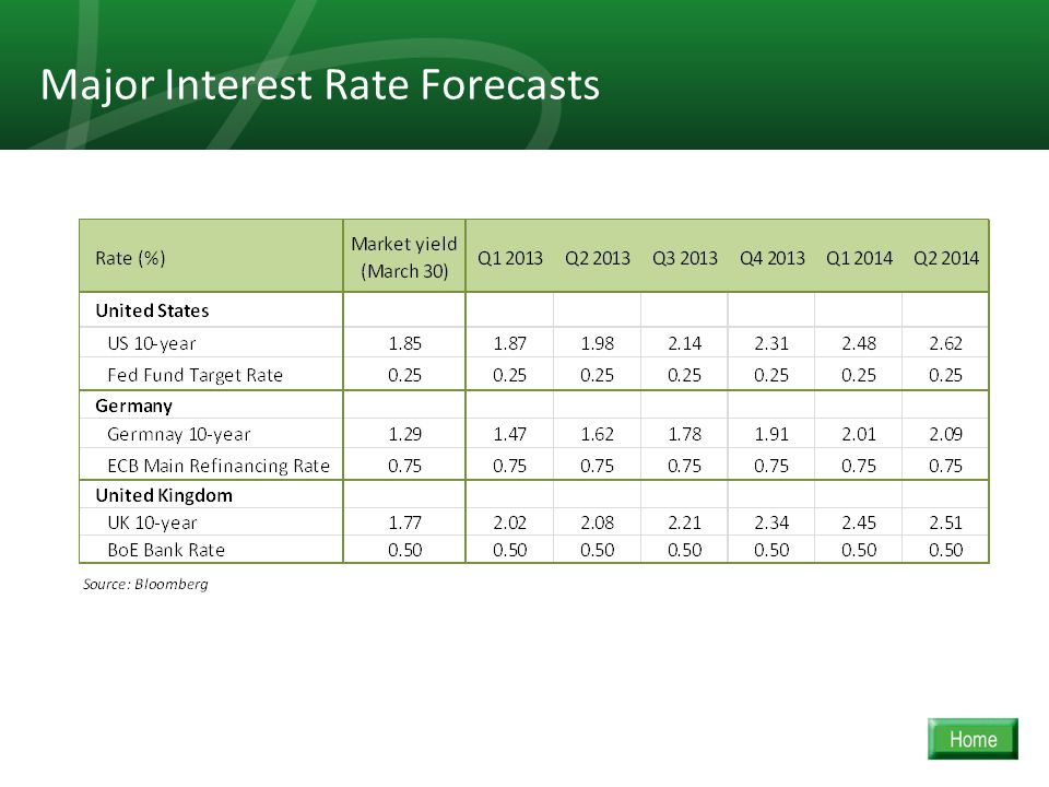 20 Major Interest Rate Forecasts
