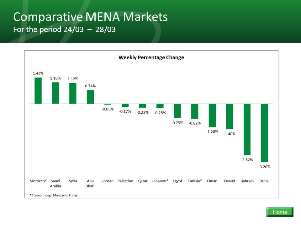 30 Comparative MENA Markets For the period 24/03 – 28/03