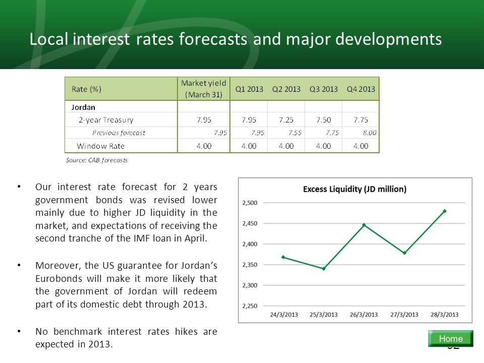 32 Local interest rates forecasts and major developments Our interest rate forecast for 2 years government bonds was revised lower mainly due to higher JD liquidity in the market, and expectations of receiving the second tranche of the IMF loan in April.