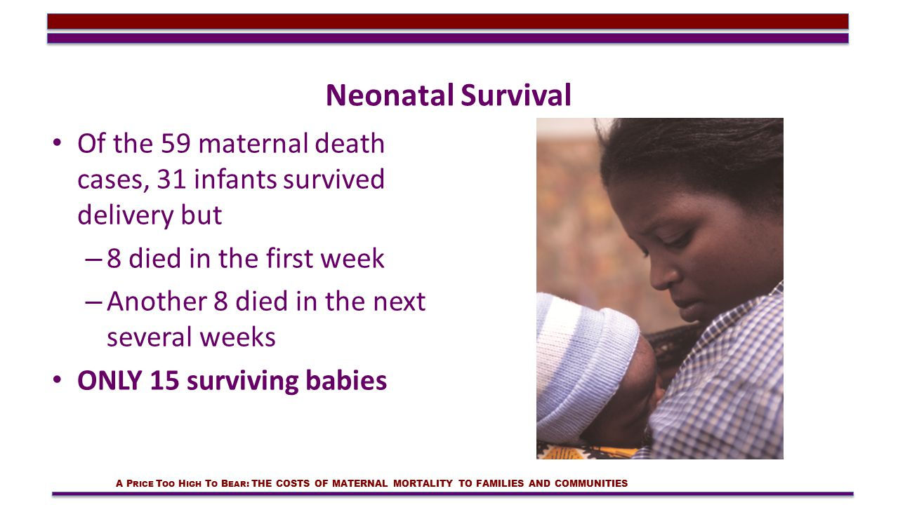 Neonatal Survival Of the 59 maternal death cases, 31 infants survived delivery but – 8 died in the first week – Another 8 died in the next several weeks ONLY 15 surviving babies A P RICE T OO H IGH T O B EAR : THE COSTS OF MATERNAL MORTALITY TO FAMILIES AND COMMUNITIES