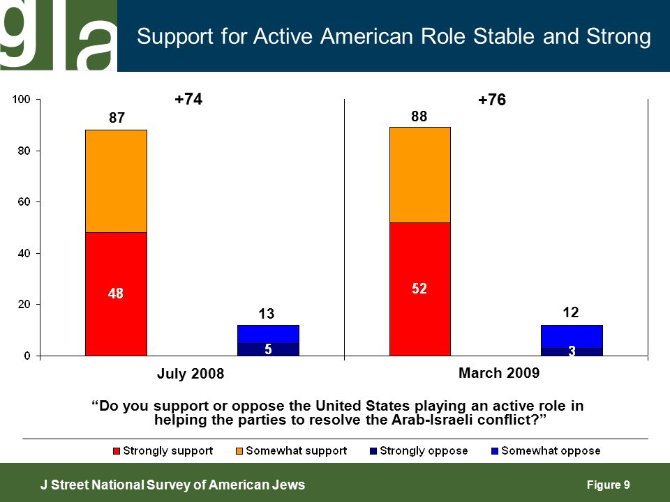 Figure 9 Support for Active American Role Stable and Strong 87 13 Do you support or oppose the United States playing an active role in helping the parties to resolve the Arab-Israeli conflict? +74 +76 J Street National Survey of American Jews July 2008 March 2009 88 12