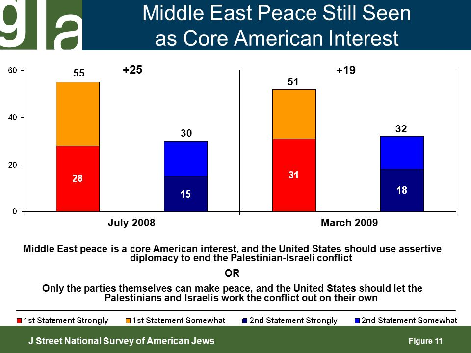 Figure 11 Middle East Peace Still Seen as Core American Interest 55 30 +25 +19 J Street National Survey of American Jews July 2008 March 2009 51 32 Middle East peace is a core American interest, and the United States should use assertive diplomacy to end the Palestinian-Israeli conflict OR Only the parties themselves can make peace, and the United States should let the Palestinians and Israelis work the conflict out on their own