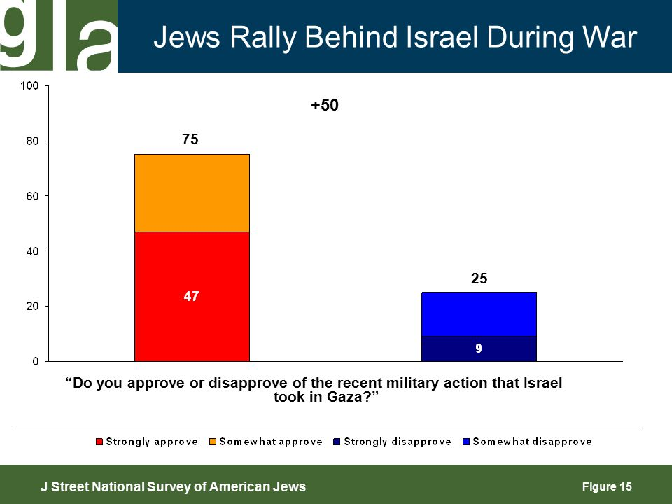 Figure 15 75 25 Do you approve or disapprove of the recent military action that Israel took in Gaza? Jews Rally Behind Israel During War +50 J Street National Survey of American Jews
