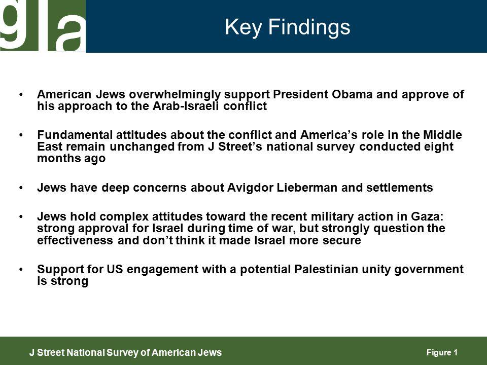 Figure 2 Political Landscape J Street National Survey of American Jews