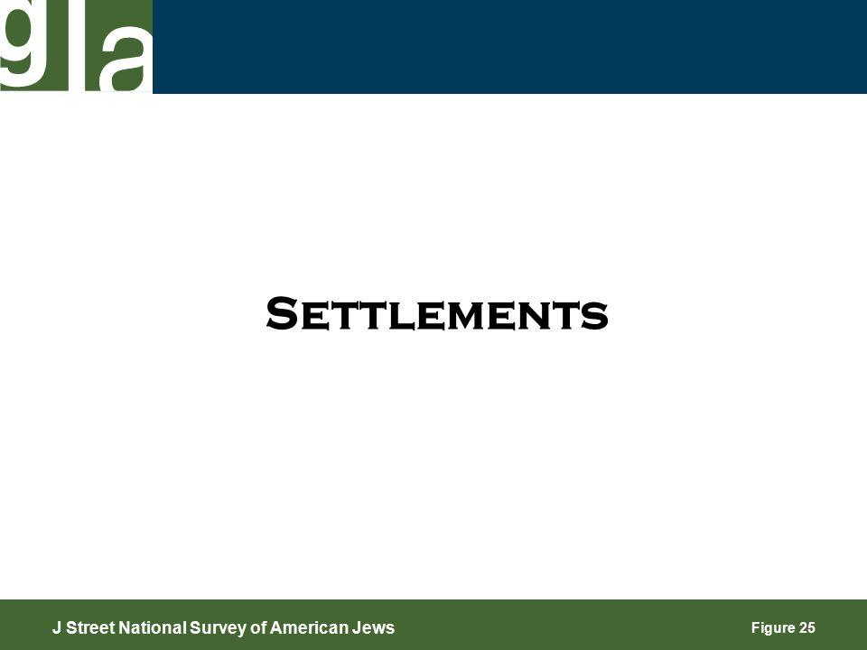 Figure 25 Settlements J Street National Survey of American Jews