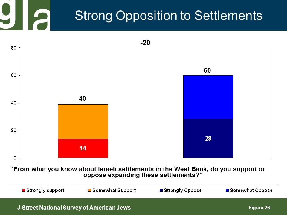 Figure 26 Strong Opposition to Settlements 40 -20 J Street National Survey of American Jews 60 From what you know about Israeli settlements in the West Bank, do you support or oppose expanding these settlements?