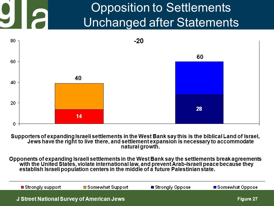 Figure 27 Opposition to Settlements Unchanged after Statements 40 -20 J Street National Survey of American Jews 60 Supporters of expanding Israeli settlements in the West Bank say this is the biblical Land of Israel, Jews have the right to live there, and settlement expansion is necessary to accommodate natural growth.