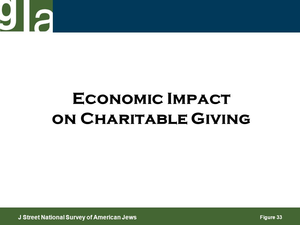 Figure 33 Economic Impact on Charitable Giving J Street National Survey of American Jews