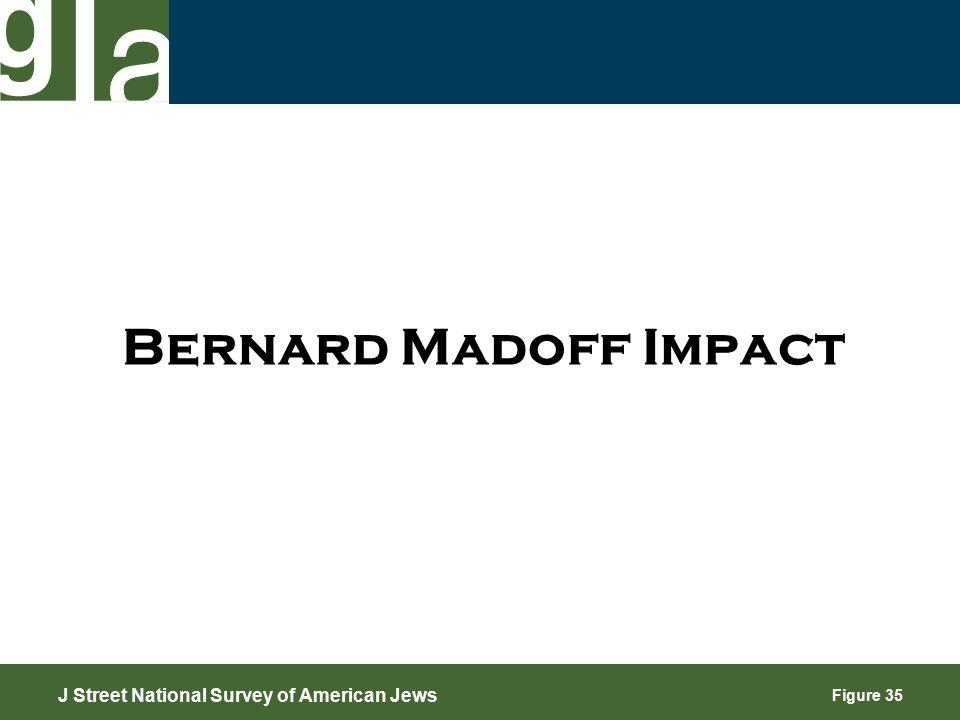 Figure 35 Bernard Madoff Impact J Street National Survey of American Jews