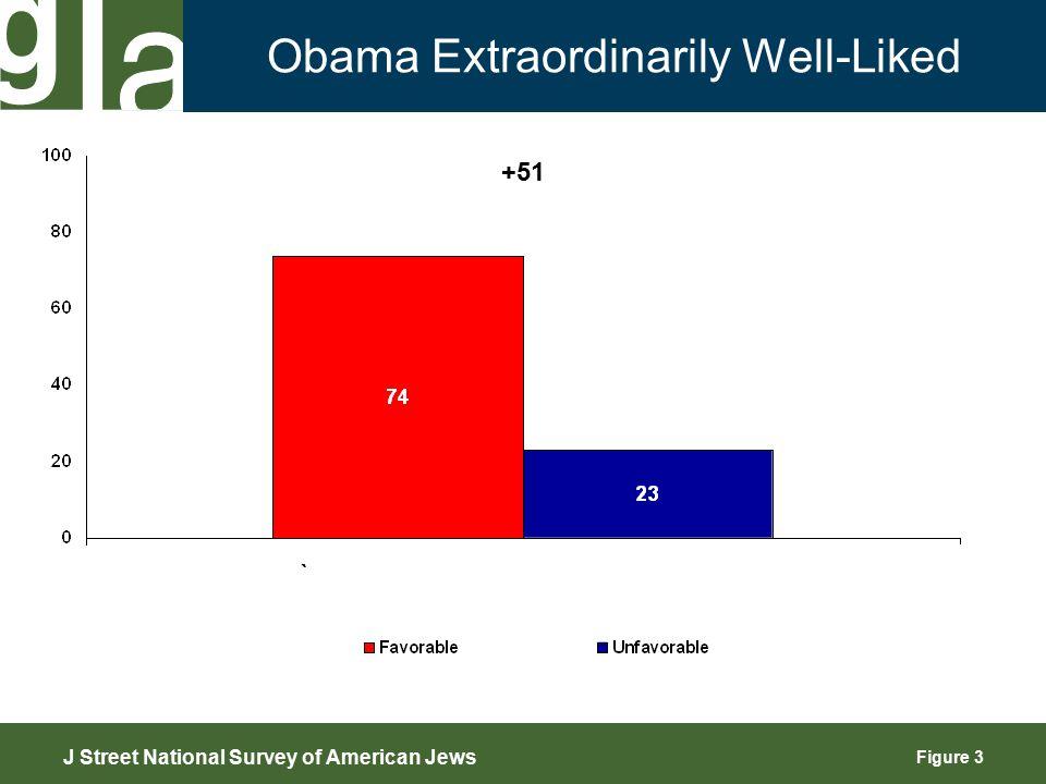 Figure 14 Gaza J Street National Survey of American Jews