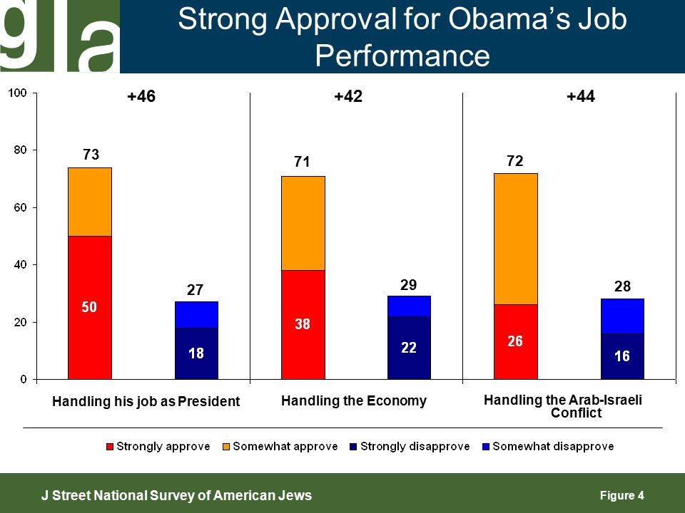Figure 5 Obama Viewed Positively Across a Variety of Measures 78 76 73 76 40 34 69