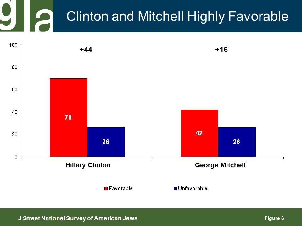Figure 6 Clinton and Mitchell Highly Favorable J Street National Survey of American Jews Hillary Clinton George Mitchell +44+16