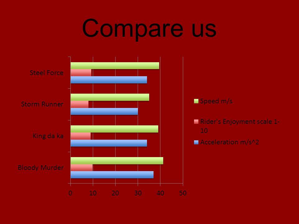 Compare us