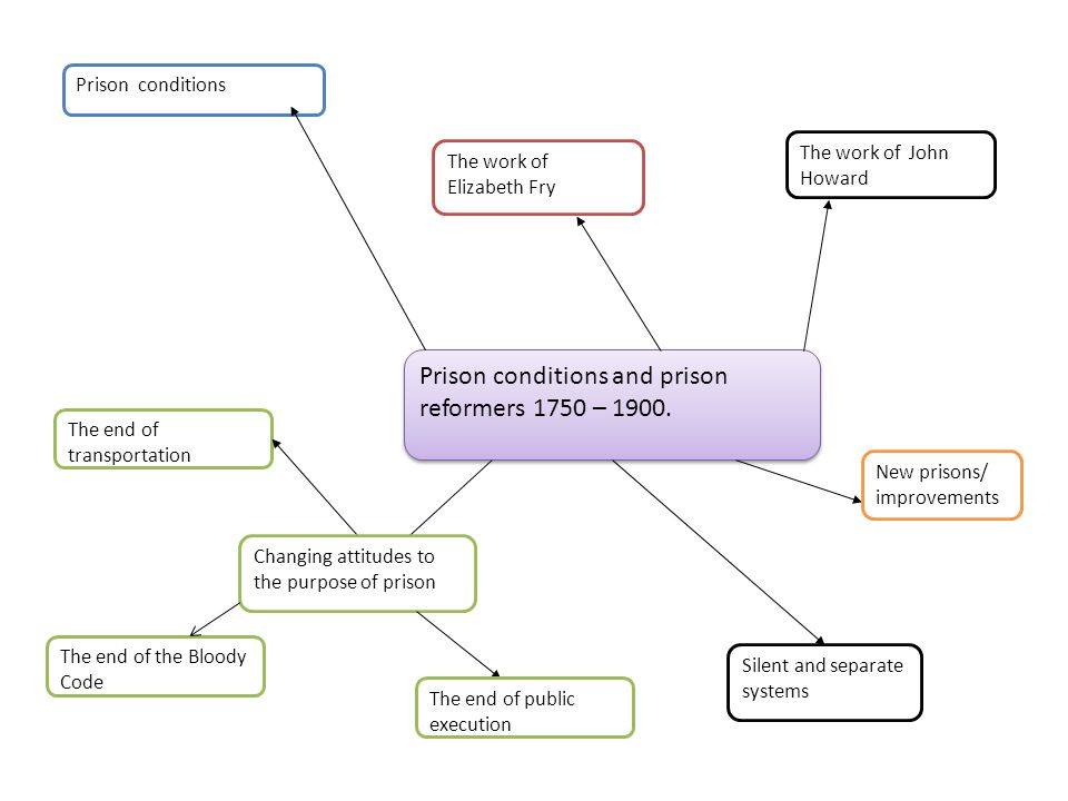 Prison conditions and prison reformers 1750 – 1900.