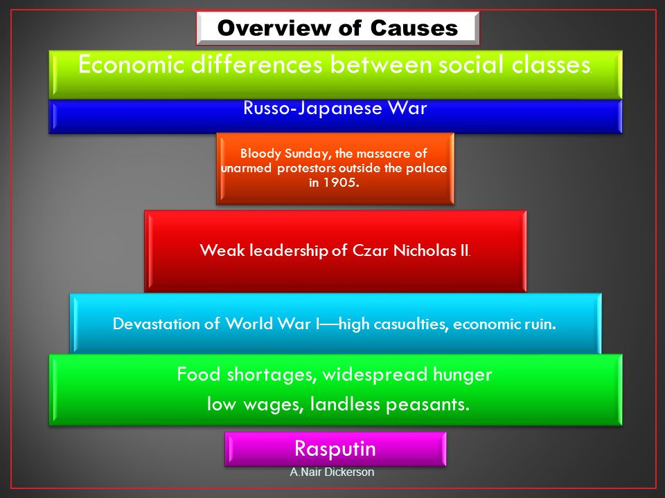 Weak leadership of Czar Nicholas II. Rasputin Russo-Japanese War Devastation of World War I—high casualties, economic ruin. Food shortages, widespread