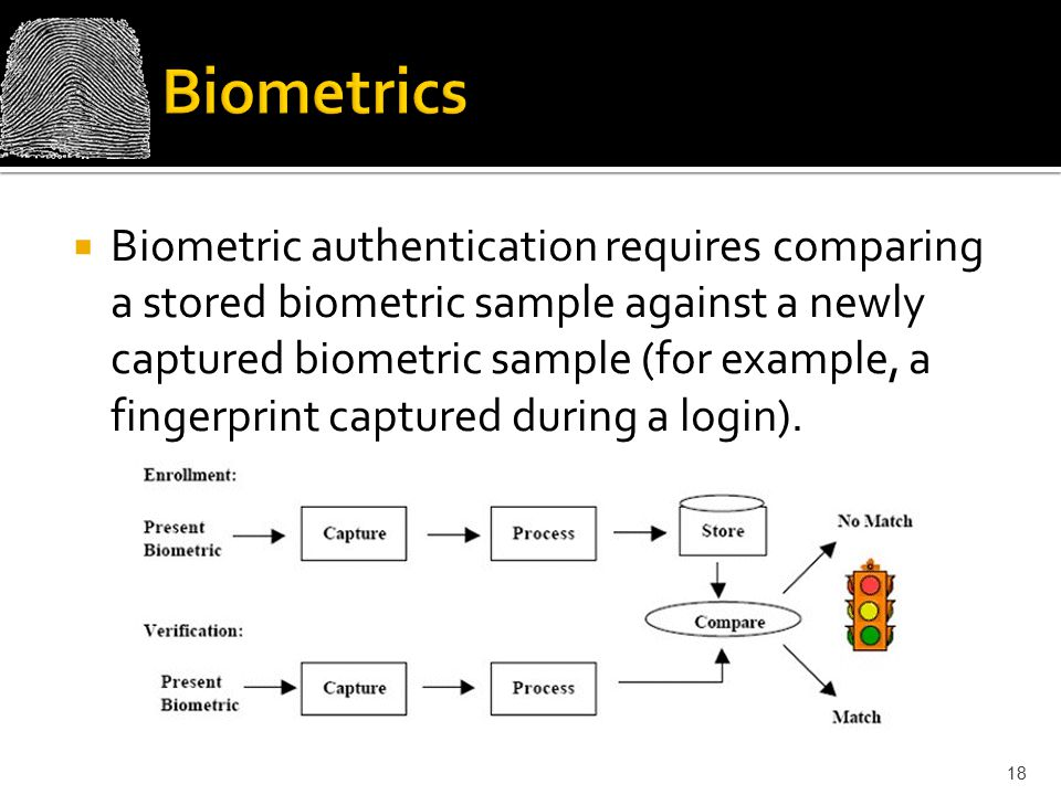  Biometric authentication requires comparing a stored biometric sample against a newly captured biometric sample (for example, a fingerprint captured during a login).