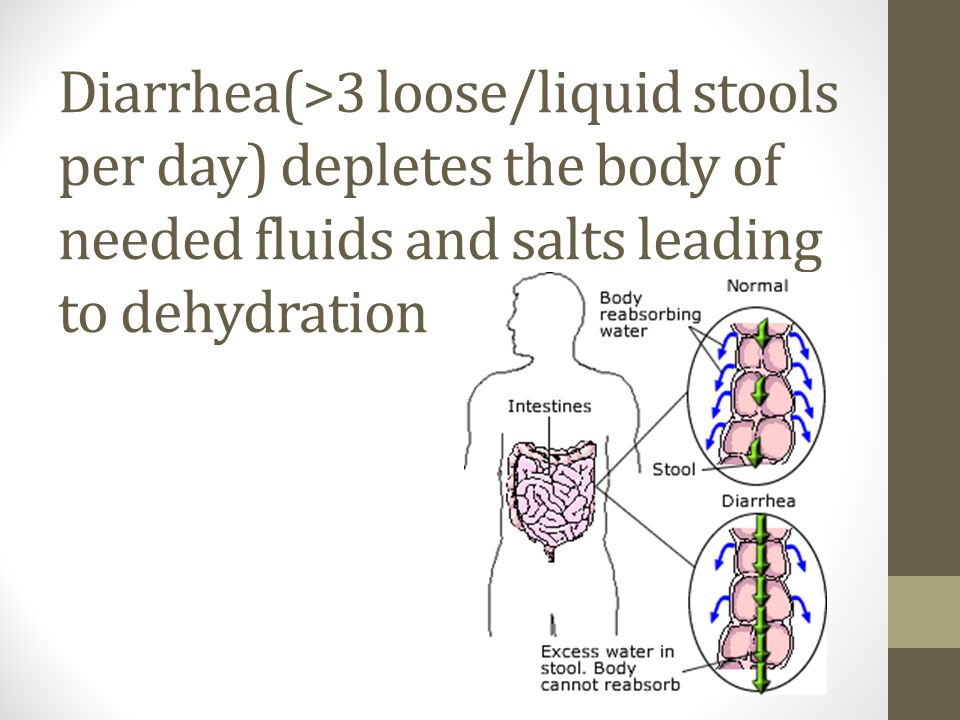 Diarrhea( >3 loose/liquid stools per day) depletes the body of needed fluids and salts leading to dehydration