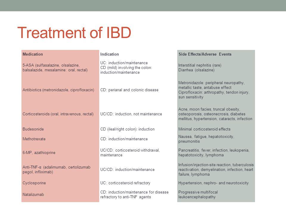 Treatment of IBD MedicationIndicationSide Effects/Adverse Events 5-ASA (sulfasalazine, olsalazine, balsalazide, mesalamine: oral, rectal) UC: inductio