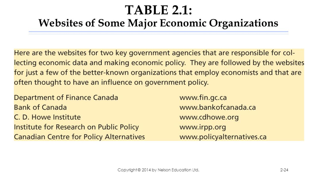 TABLE 2.1: Websites of Some Major Economic Organizations Copyright © 2014 by Nelson Education Ltd.2-24