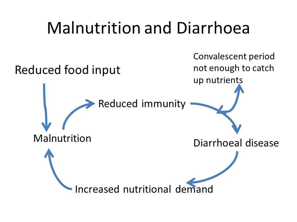 Malnutrition and Diarrhoea Reduced food input Malnutrition Reduced immunity Diarrhoeal disease Increased nutritional demand Convalescent period not enough to catch up nutrients