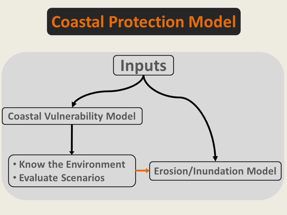Inputs Coastal Vulnerability Model Erosion/Inundation Model Know the Environment Evaluate Scenarios Coastal Protection Model
