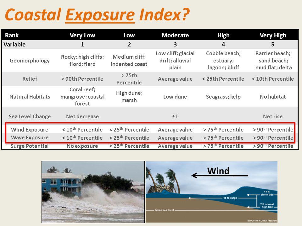 Coastal Exposure Index.