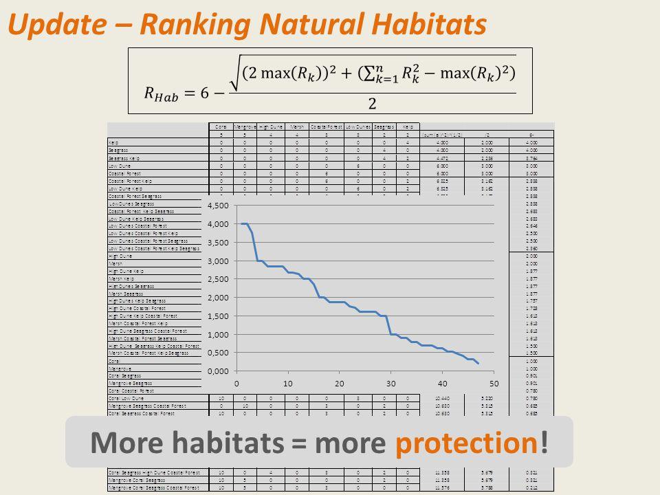 Update – Ranking Natural Habitats More habitats = more protection!