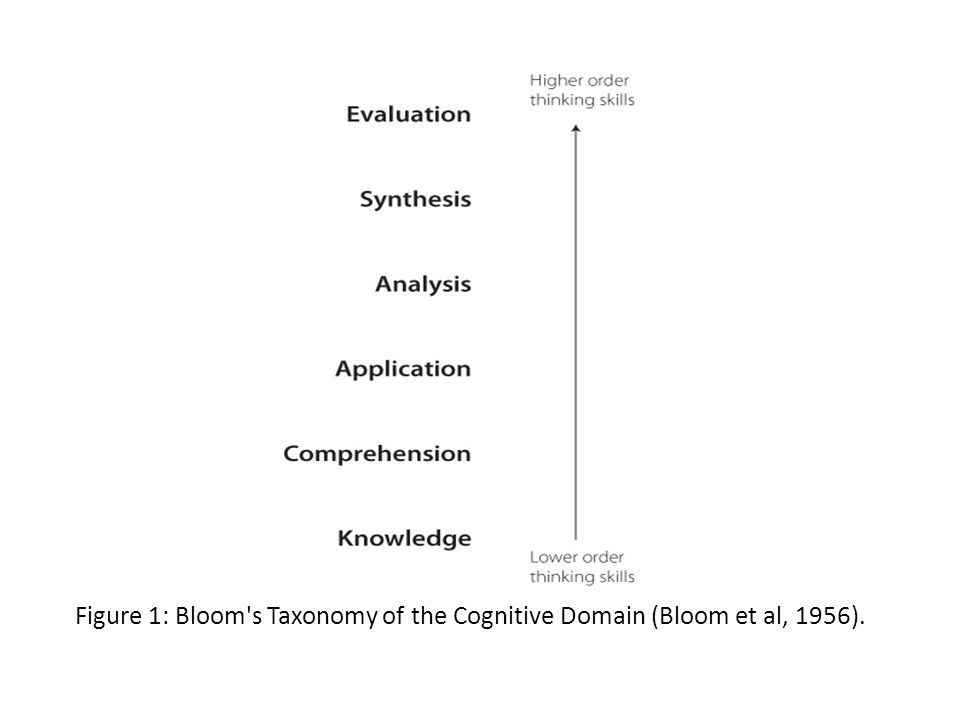 Figure 1: Bloom s Taxonomy of the Cognitive Domain (Bloom et al, 1956).