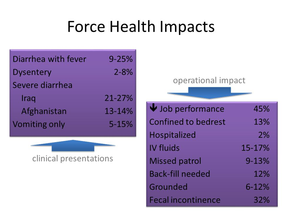 Force Health Impacts Afghanistan Vomiting only Iraq Severe diarrhea Dysentery Diarrhea with fever 13-14% 5-15% 21-27% 2-8% 9-25% clinical presentation