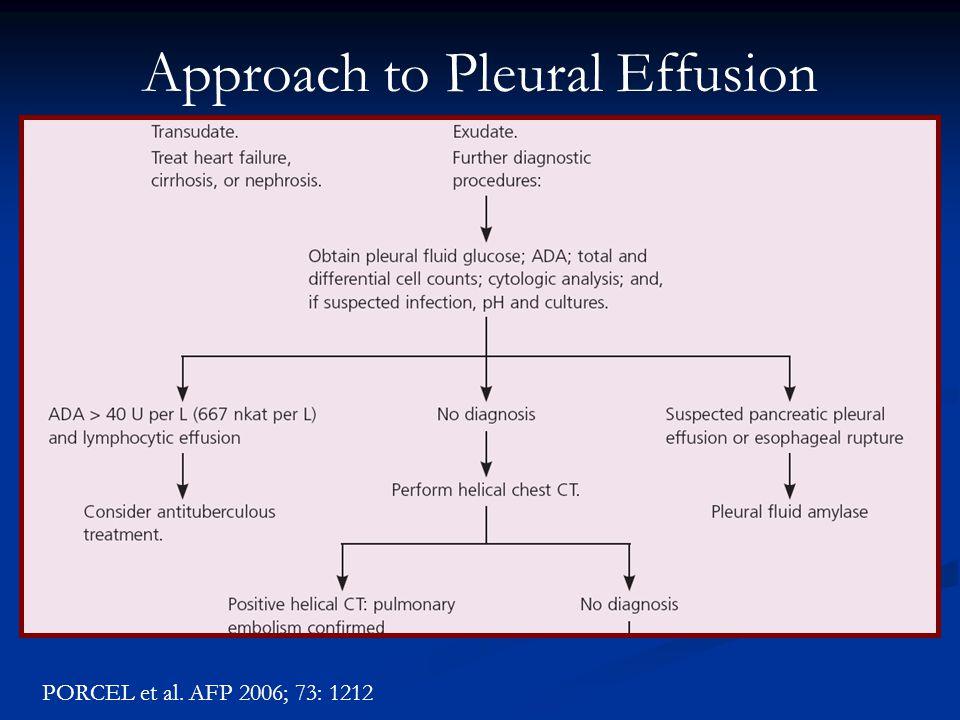 Approach to Pleural Effusion PORCEL et al. AFP 2006; 73: 1212