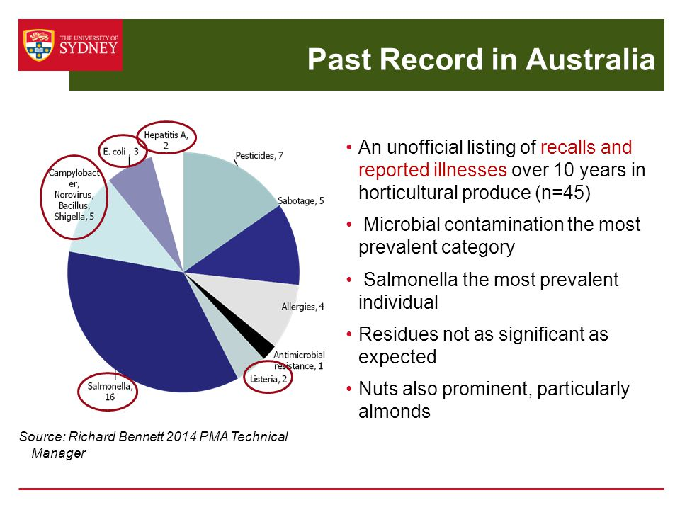 Past Record in Australia An unofficial listing of recalls and reported illnesses over 10 years in horticultural produce (n=45) Microbial contamination the most prevalent category Salmonella the most prevalent individual Residues not as significant as expected Nuts also prominent, particularly almonds Source: Richard Bennett 2014 PMA Technical Manager