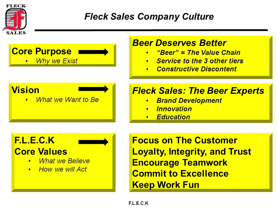 F.L.E.C.K Fleck Sales Company Culture Core Purpose Why we Exist Beer Deserves Better Beer = The Value Chain Service to the 3 other tiers Constructive Discontent Vision What we Want to Be Fleck Sales: The Beer Experts Brand Development Innovation Education F.L.E.C.K Core Values What we Believe How we will Act Focus on The Customer Loyalty, Integrity, and Trust Encourage Teamwork Commit to Excellence Keep Work Fun