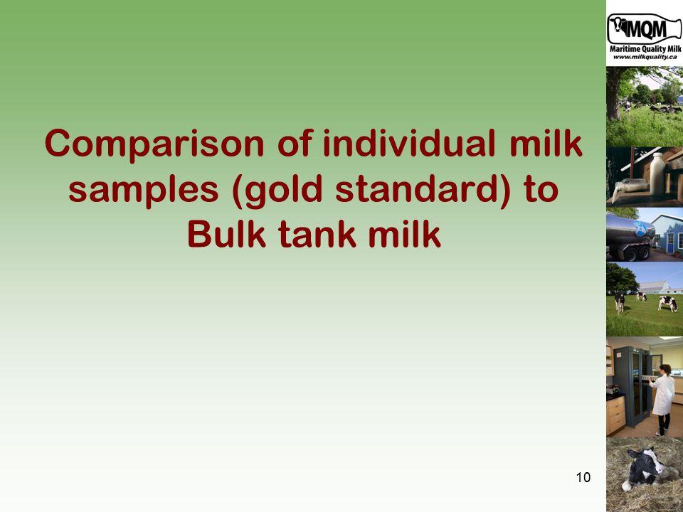 Comparison of individual milk samples (gold standard) to Bulk tank milk 10