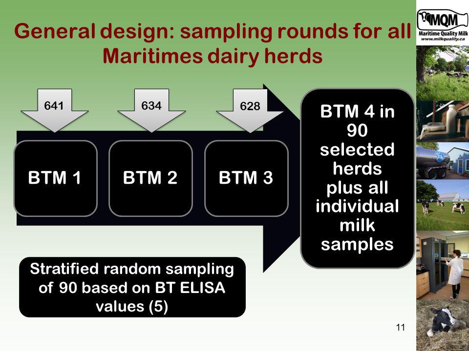 General design: sampling rounds for all Maritimes dairy herds BTM 1BTM 2BTM 3 BTM 4 in 90 selected herds plus all individual milk samples 11 Stratified random sampling of 90 based on BT ELISA values (5) 641 634 628