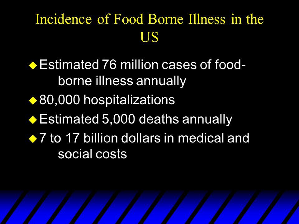 Incidence of Food Borne Illness in the US u Estimated 76 million cases of food- borne illness annually u 80,000 hospitalizations u Estimated 5,000 dea