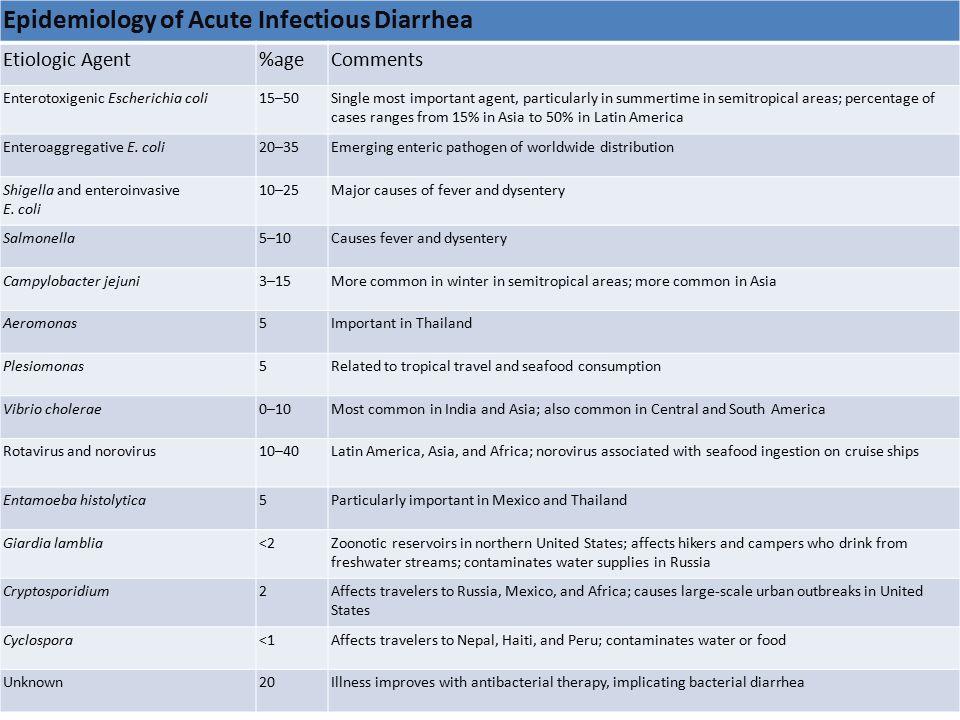 GI Pathogens and the pathogenesis of acute Diarrhea MechanismLocationIllnessStool FindingsExamples of Pathogens Involved Non inflammatory (enterotoxin) Proximal small bowelWatery diarrhea No fecal leukocytes; mild or no increase in fecal lactoferrin Vibrio cholerae, enterotoxigenic Escherichia coli (LT and/or ST), enteroaggregative E.